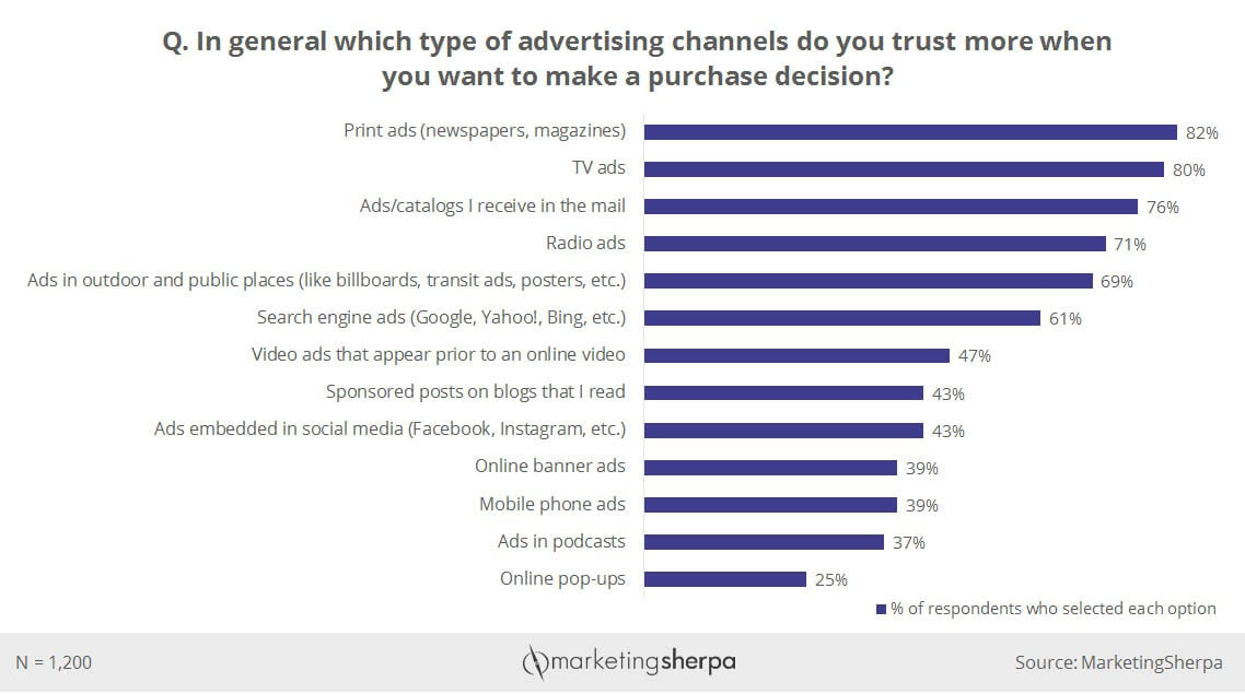 Print advertising is more trustworthy than digital